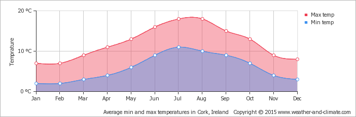Average temperature in Cork, Ireland
